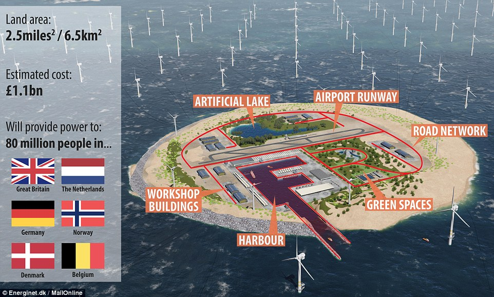 An artificial island (artist's impression pictured) with an airstrip and harbour could be built in the North Sea to help power Europe by 2050. Energinet, the Danish state-owned energy operator, said it hoped that the offshore power plant would be completed by 2050