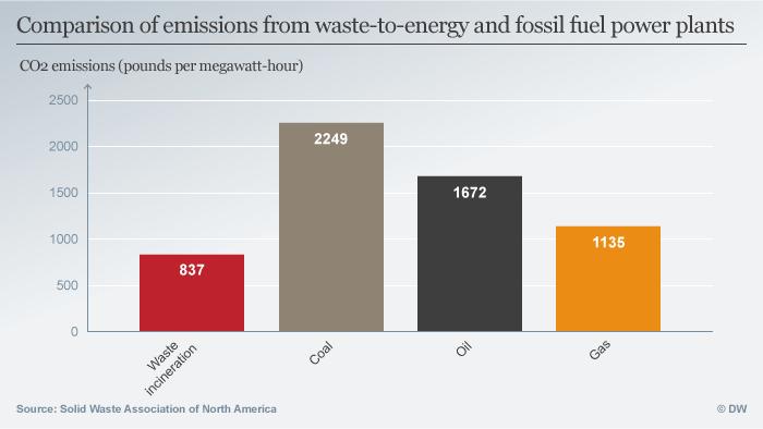 Infografik Müll in Energie ENG