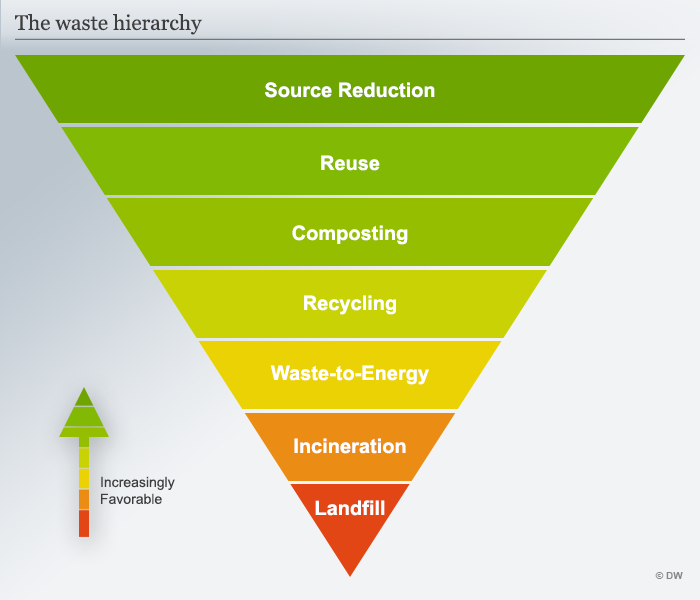 The waste heirarchy infographic