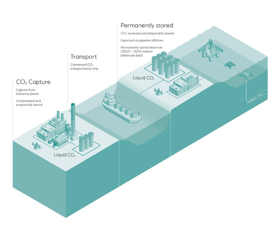 How CCS technologies work: carbon capture, transport and storage in Norway.